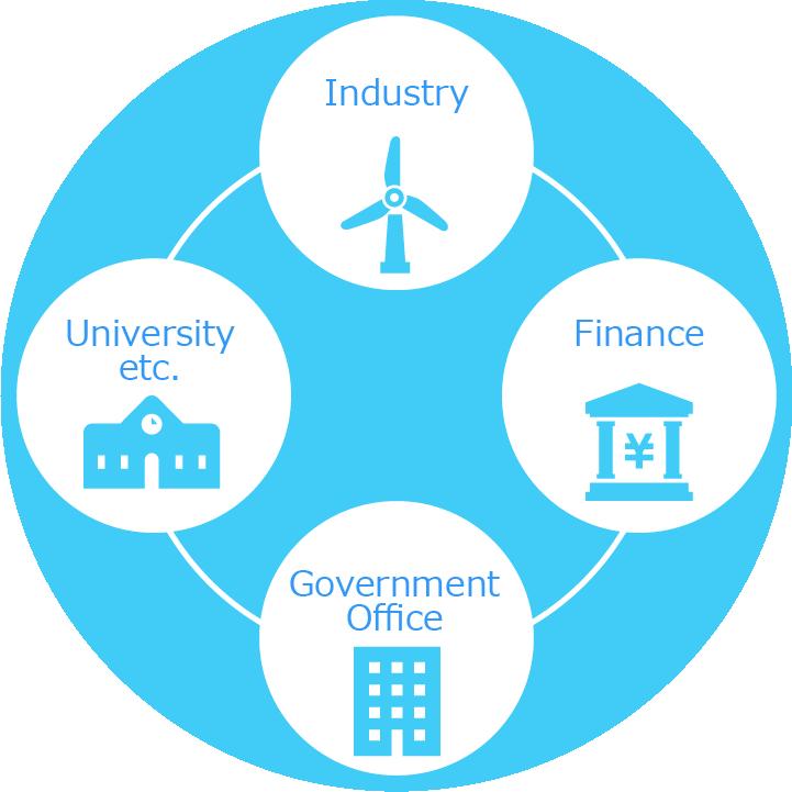 Industry, Finance, Government Office, University etc.