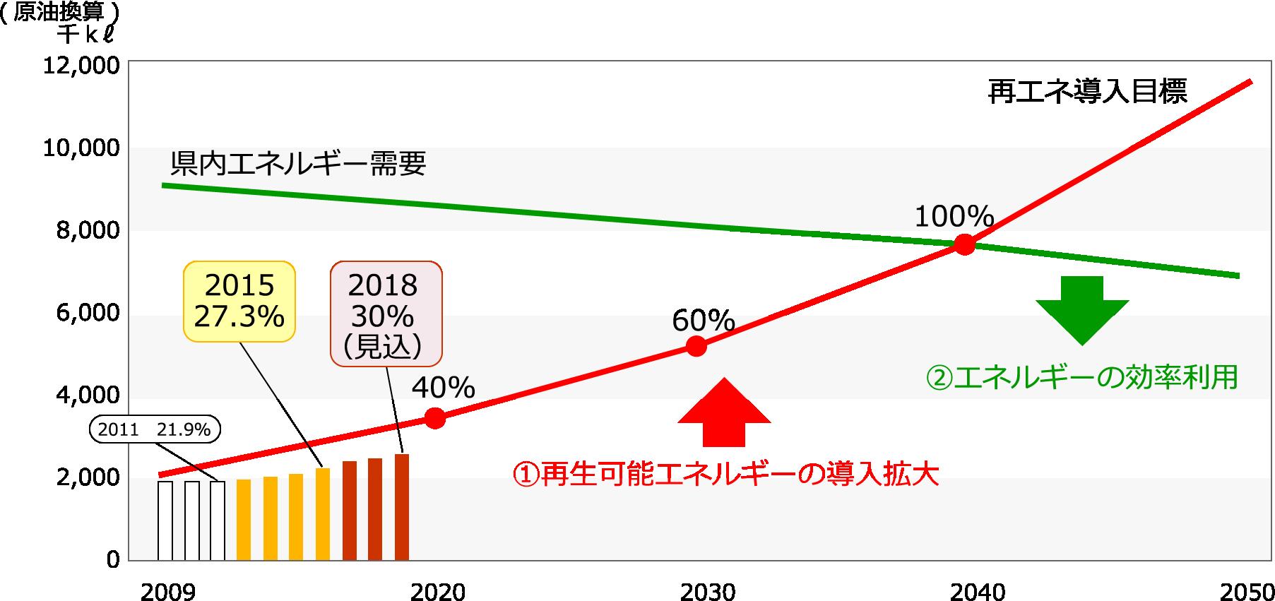福島県における再生可能エネルギーの導入目標